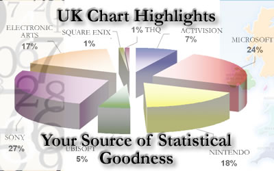 Your weekly UK Chart Round-Up brought to you by stat-man jesusraz. Remember, the images here do not reflect actual sales!