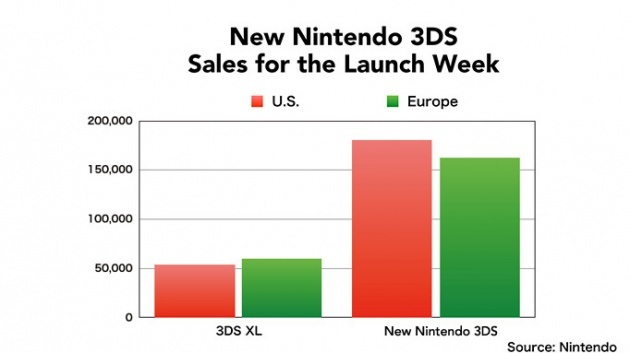 Image for This is How Well New Nintendo 3DS Has Performed so Far