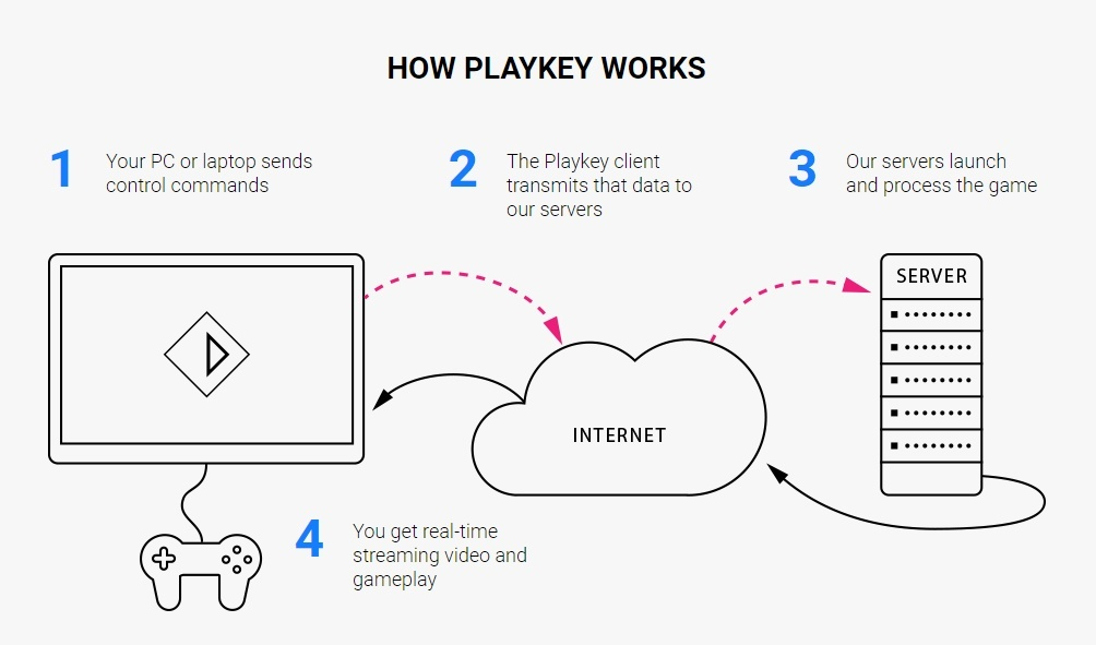 Image for Tech Up! How Playkey Game Streaming Works