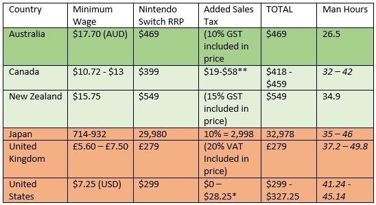 critical hit the true price of the nintendo switch page 1 cubed3
